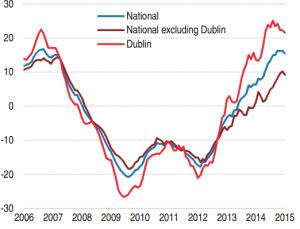 На рынке недвижимости Ирландии может образоваться новый «пузырь»